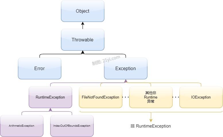Java 异常间的关系