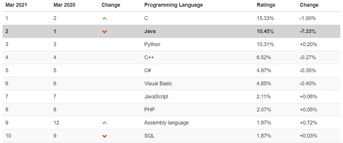 2021年3月 TIOBE 编程语言排行榜 Java 排名情况