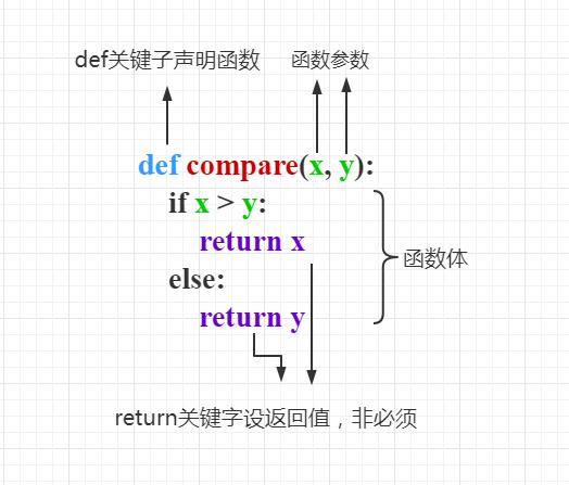 Python3 函数